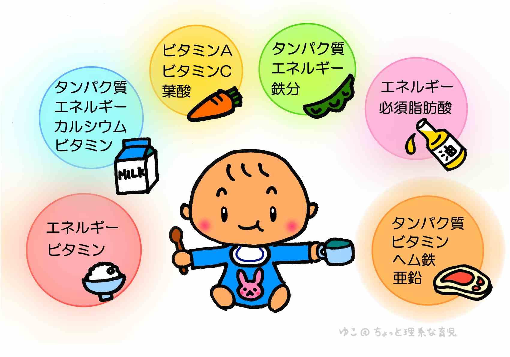 離乳食で重要な栄養素